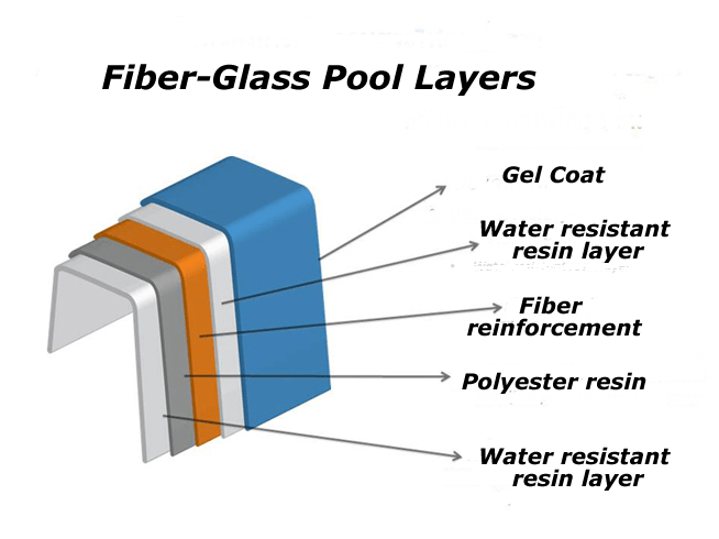 About Fibreglass Technology | Fibreglass Tech Nigeria